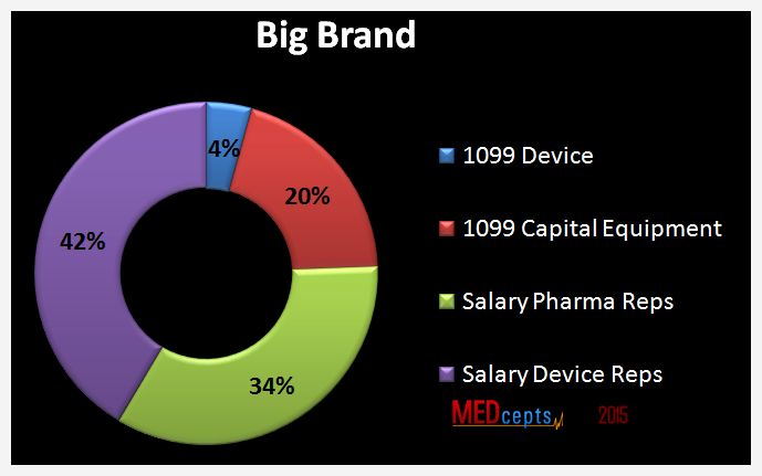 Direct reps choose big brand company