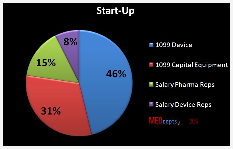 Medical device reps prefer a start up company
